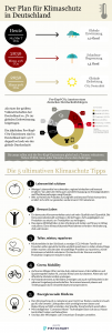 Climate change, infographic, climate protection, everyday life
