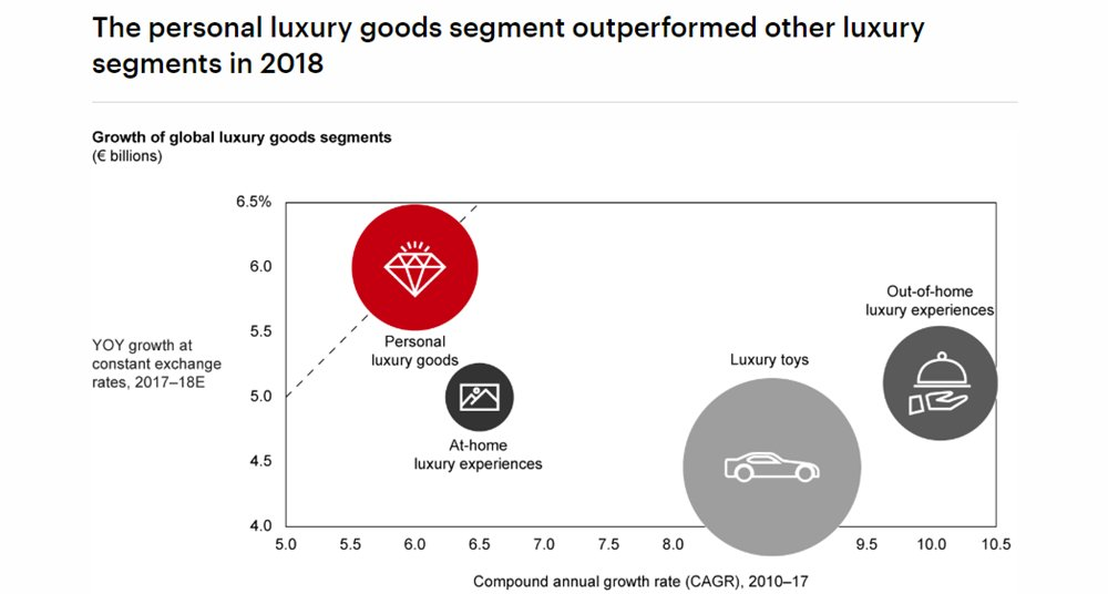 luxury good growth