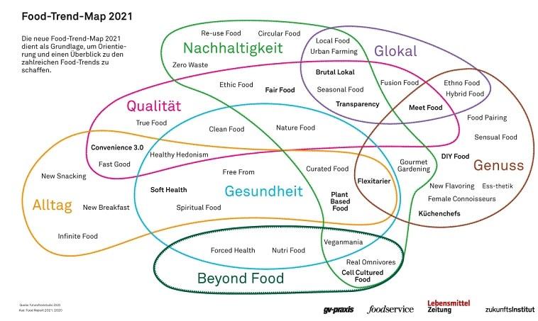 Food report 2021