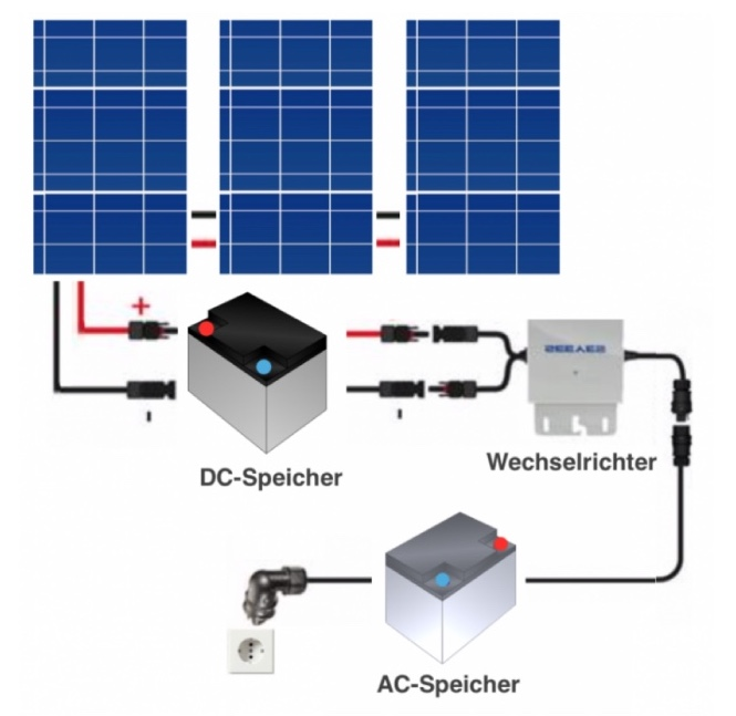 What is photovoltaics? The process with DC and AC storage and inverters