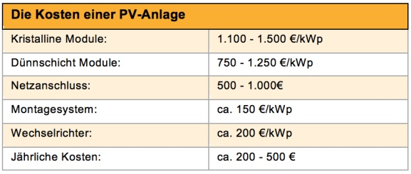 PV costs