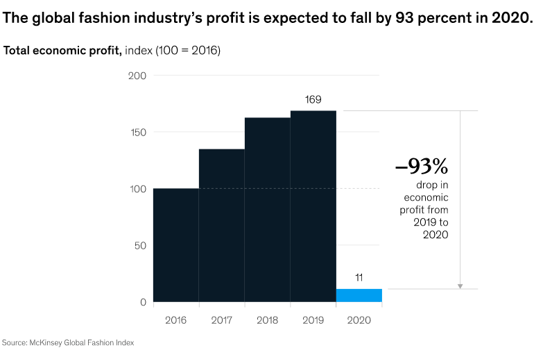The State of Fashion 2021