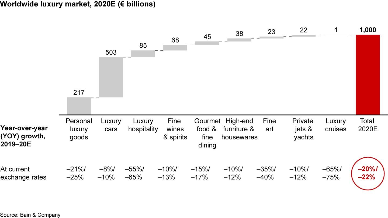 Luxury trends Bain & Company - luxury market losses