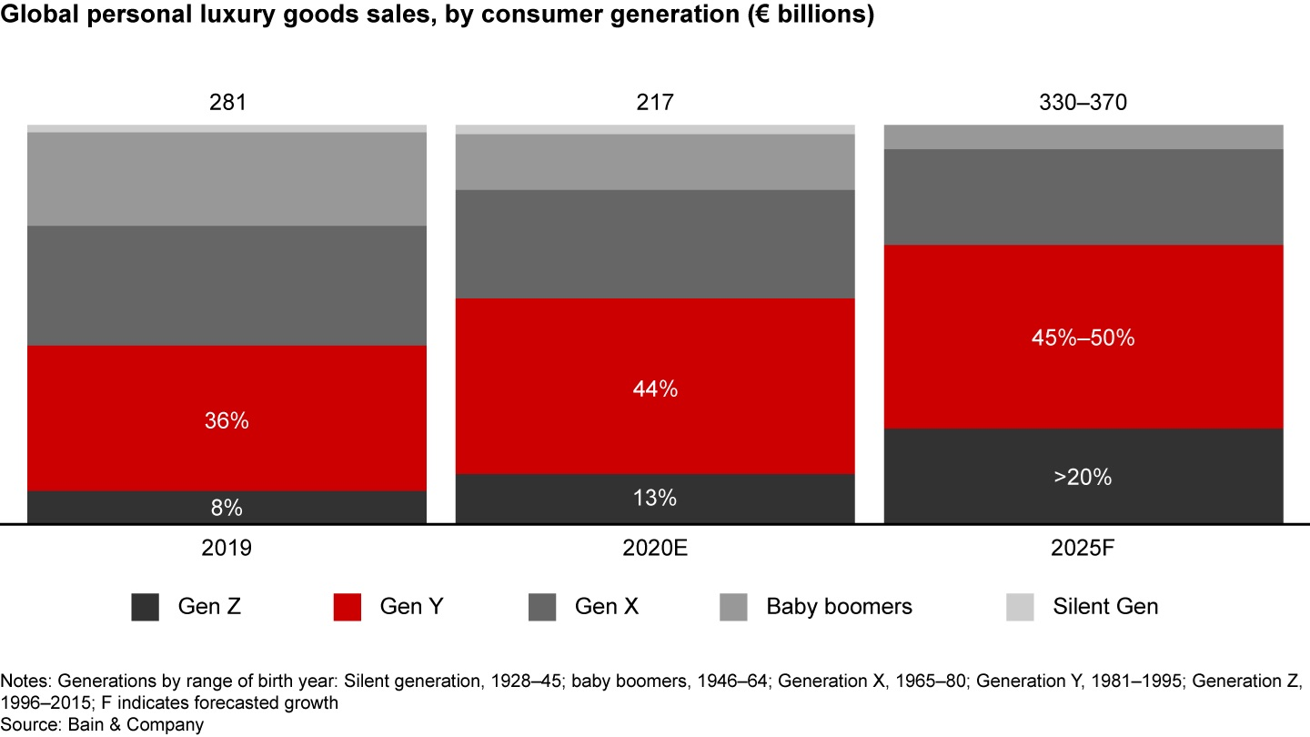 Luxury trends Bain & Company - Luxury market distribution by generation