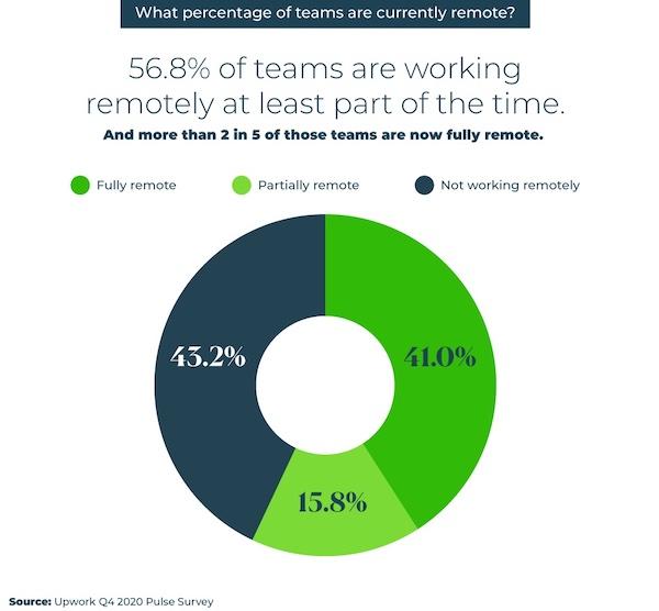 Remote work stats upwork