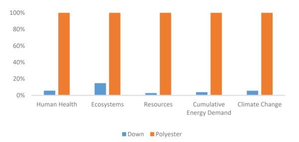Graphischer Vergleich zu Umweltauswirkungen von Dauen und Polyester