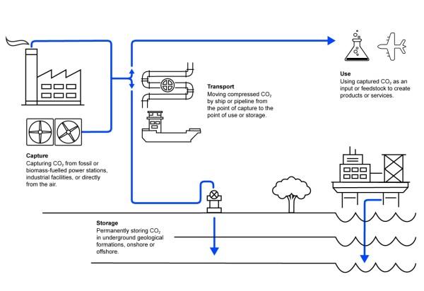 Overview Carbon Capture CCUS Process