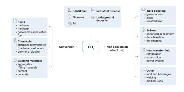 List of possible uses of CO2 Capture CCUS